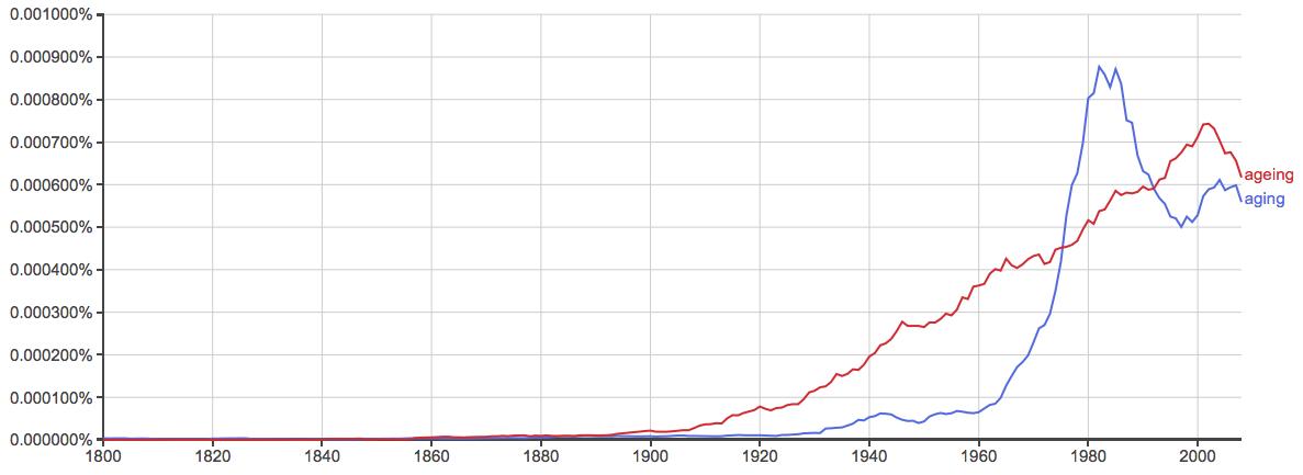 ageing versus aging