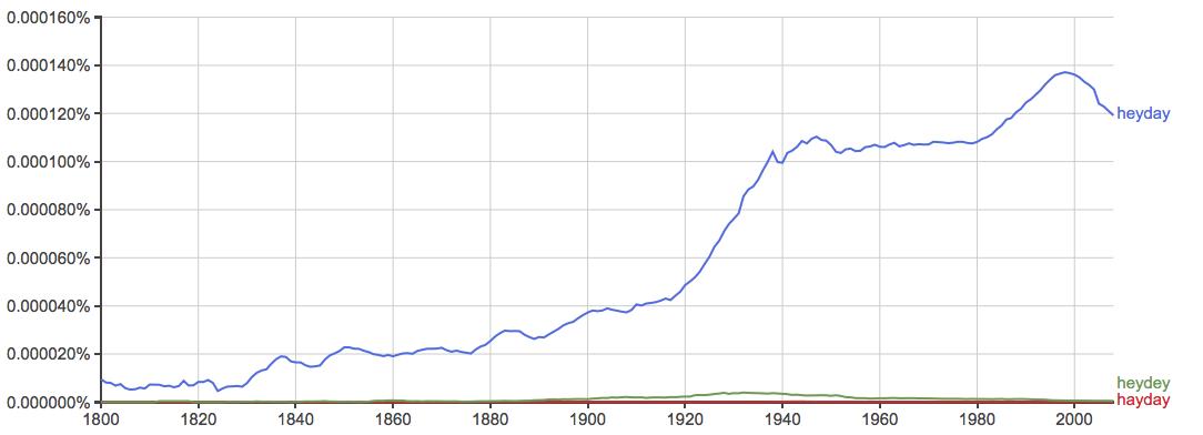 define heyday