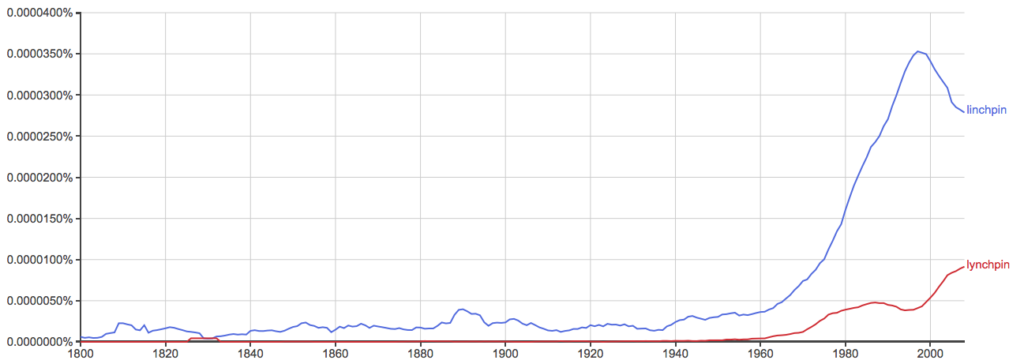 definition of linchpin definition of lynchpin definition