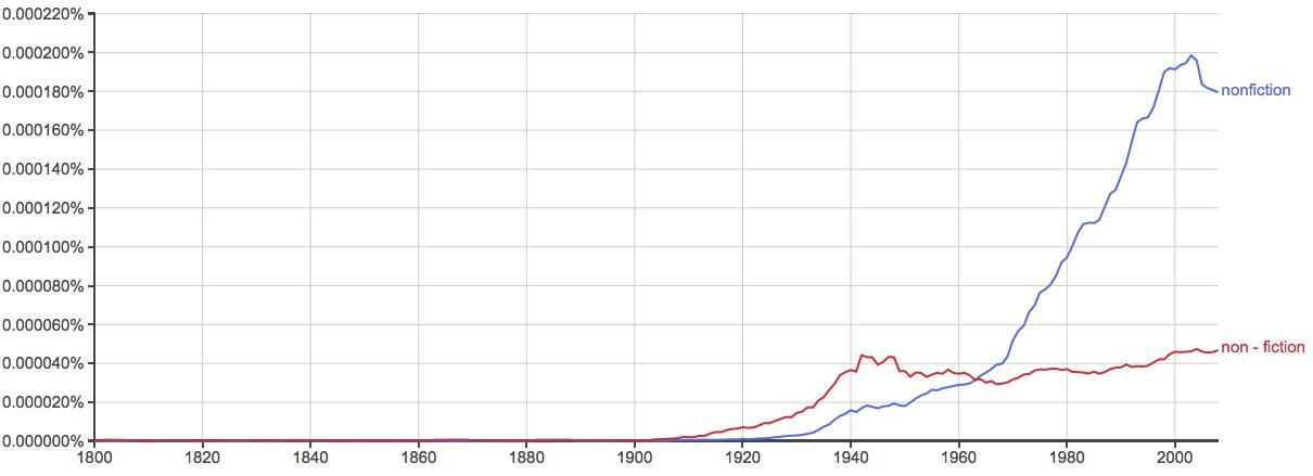 fiction versus nonfiction