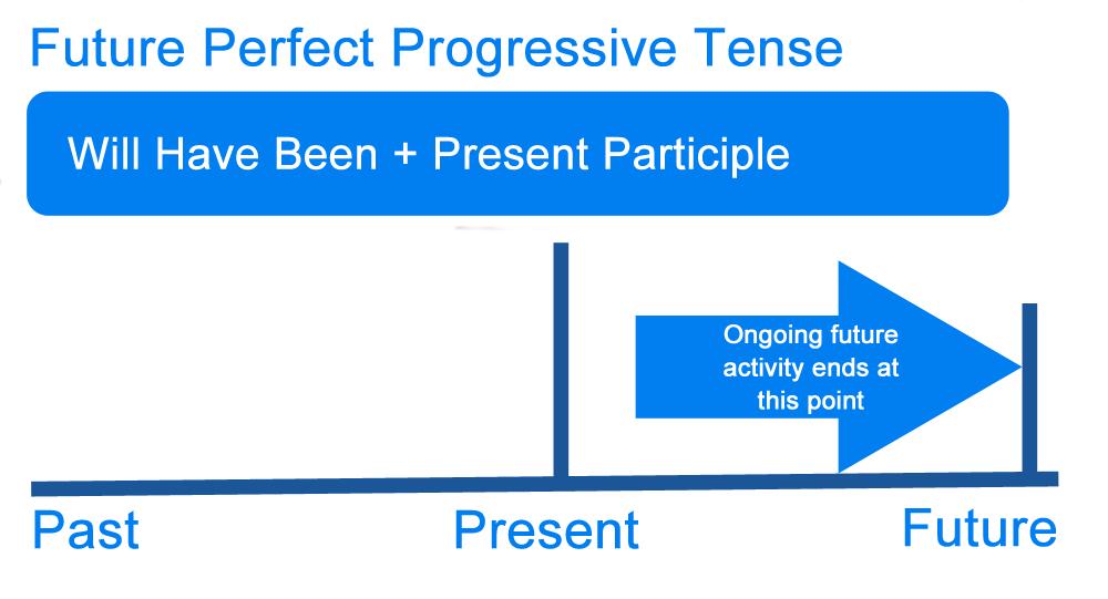 Future and present tense