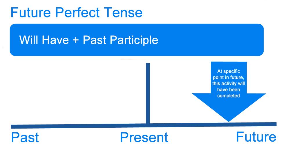 Present future verbs