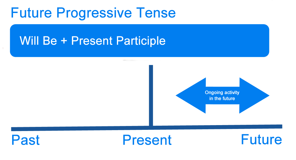 future progressive tense of prepare