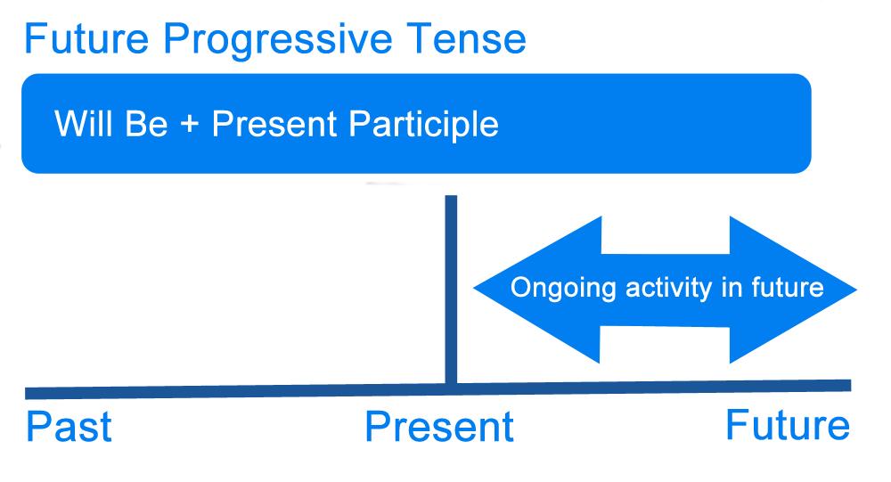 Future verbs tense