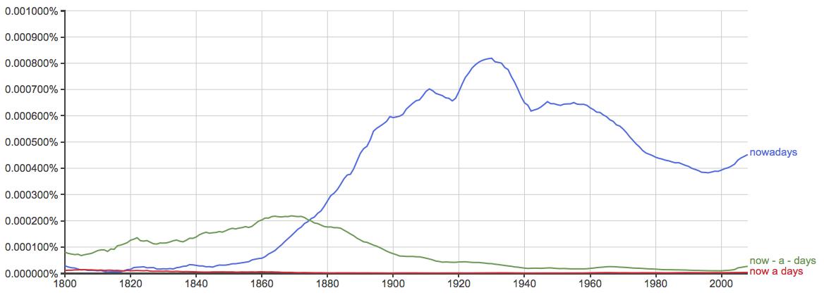 nowadays synonym