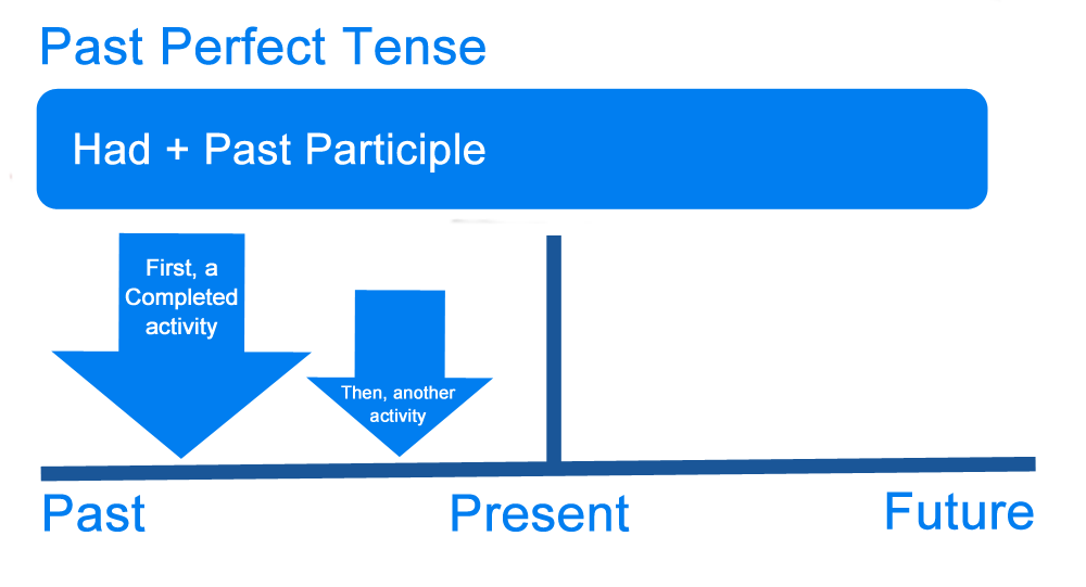 English verb tenses and past form