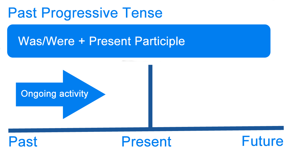 past progressive tense graph