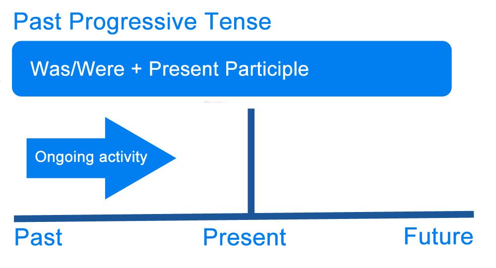 past progressive tense graph
