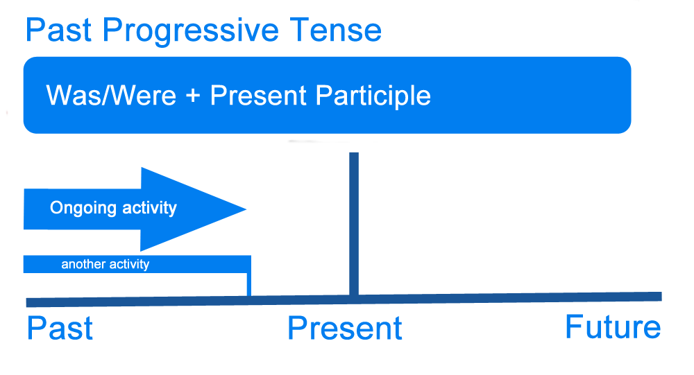 past progressive verb