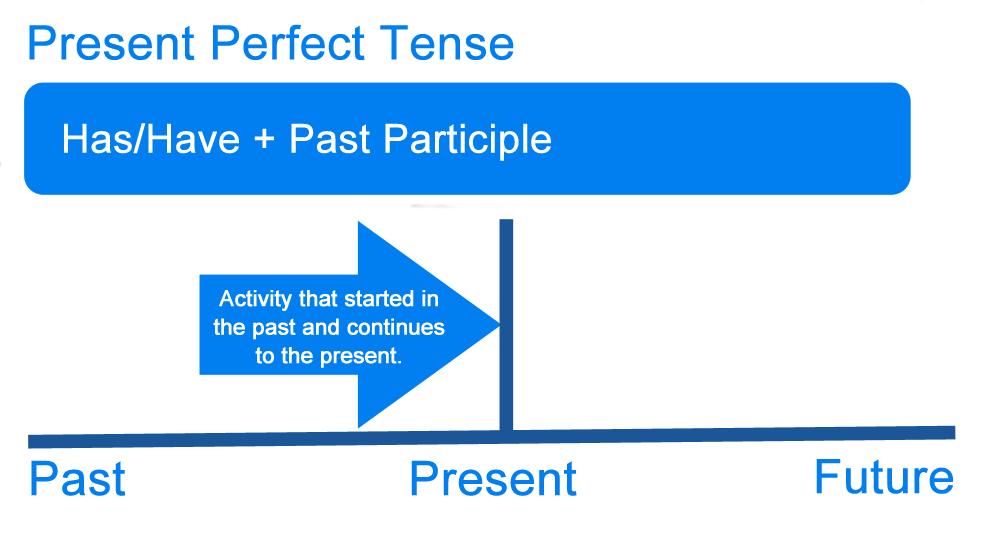 perfect present tense