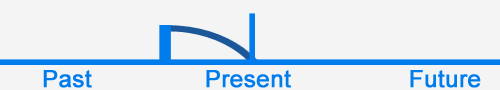 present perfect English