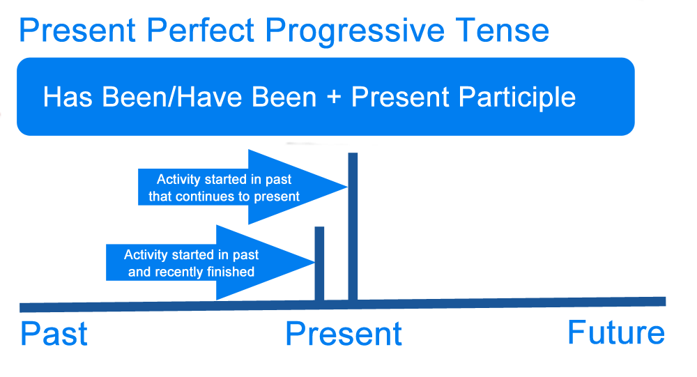 all tenses definition and examples pdf