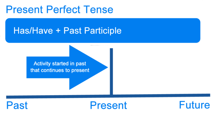 a summary of the video past present and promise Hey patricia, basicly you use the perfect present when you dont use an especific time, like today, yesterday, las month, etc so you use the present perfect when you did something in the past and you dont need to say when you did that action.