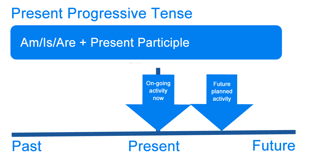 What is Present Tense? Definition, Examples of English Present ...