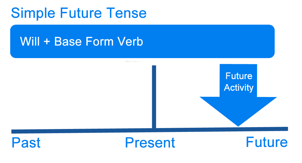 What is a future tense