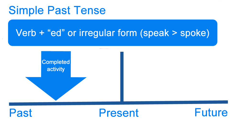 simple past tense graph