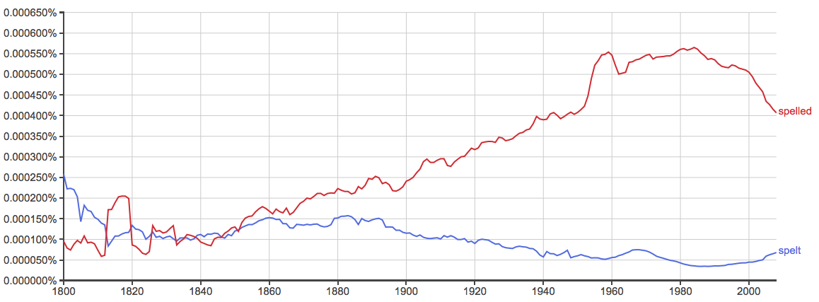 spelt versus spelled American English meaning