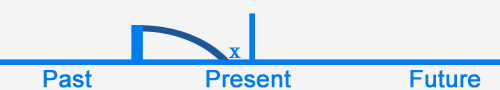 what to use present perfect